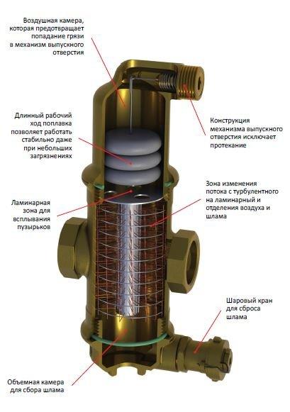 Сепаратор непрерывной продувки котла: принцип действия, устройство, схема работы