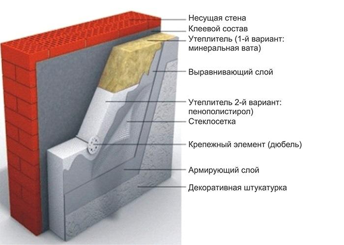 Мокрый фасад – технология монтажа своими руками