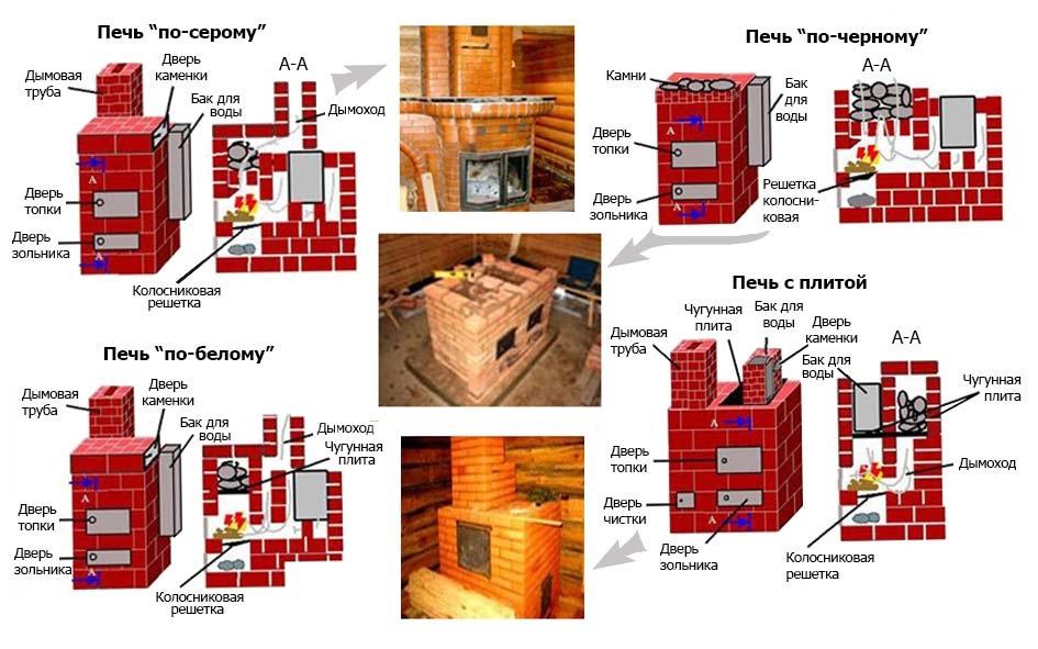 Выбираем печь для бани: сравнительная таблица по всем видам