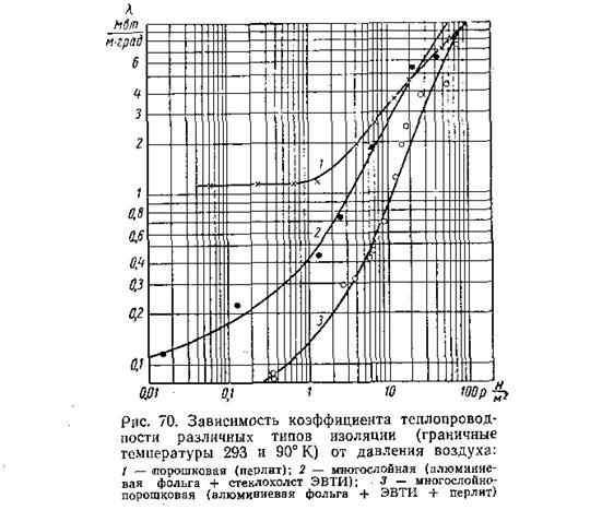 Экранно-вакуумная изоляция  - большая энциклопедия нефти и газа, статья, страница 1