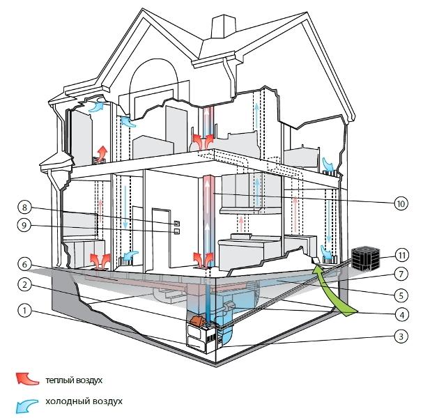 что выбрать: водяное или воздушное отопление для дома?