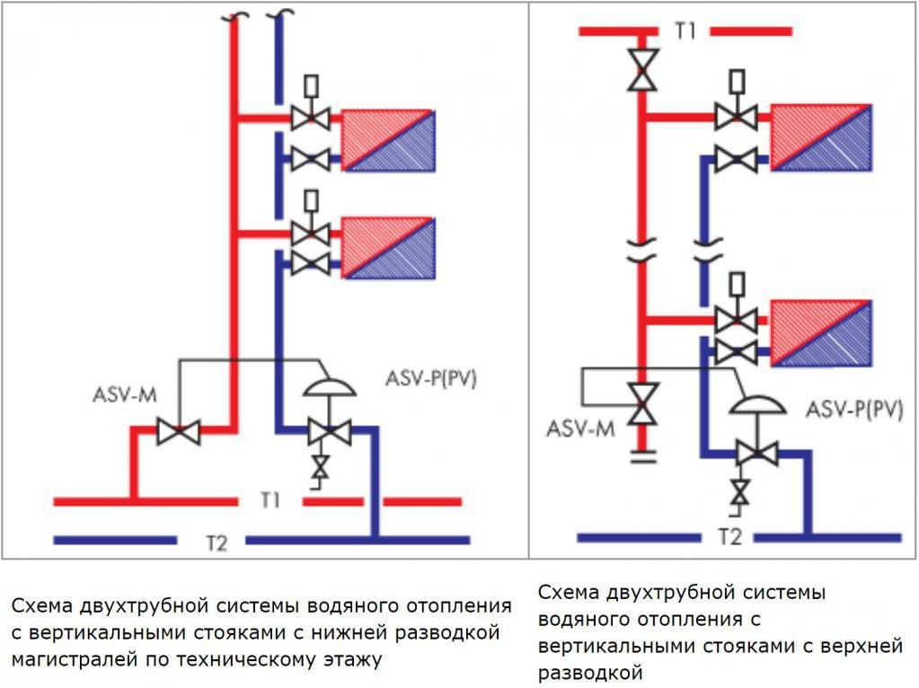 Балансировка системы отопления в частном доме: Как распределить тепло