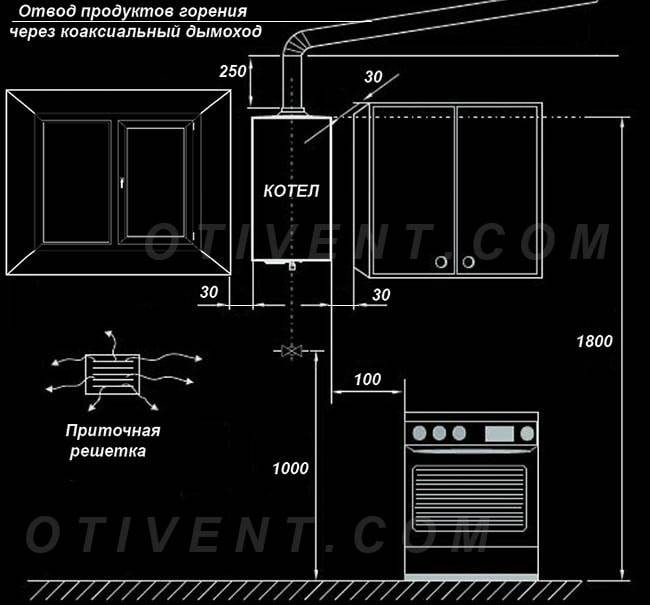 Как спрятать газовый котел на кухне: лучшие дизайн-варианты и советы по маскировке