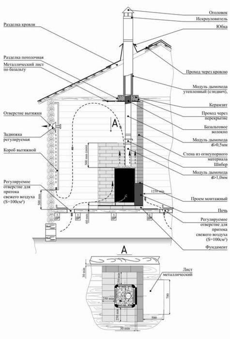 Кирпичная печь для бани с топкой из предбанника: особенности установки