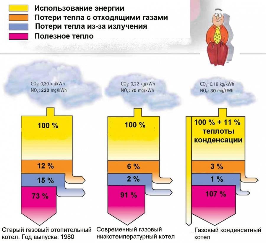 Тепловая мощность: эффективность нагревателей и определение, расчёт баланса отопления и формулы, рекомендации