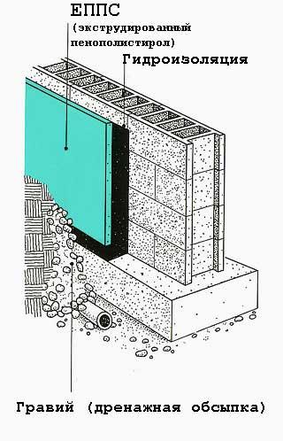 Чем и как утеплить подвал изнутри