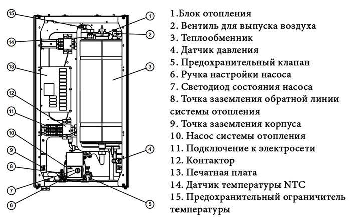 Как работает электрокотел протерм - ogorod.guru