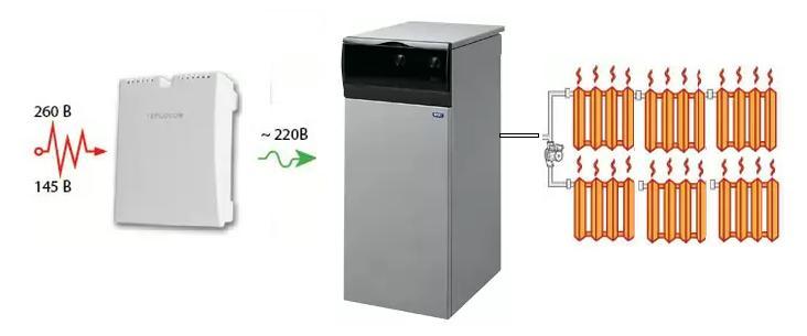 Какие стабилизаторы напряжения лучше для газовых котлов, виды агрегатов и 17 фото с примерами стабилизаторов