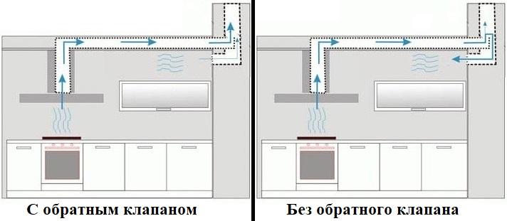 Вентиляция на кухне: монтаж в частном доме и в квартире вентиляционного отверстия с шахтой, установка конструкции в выступ в углу