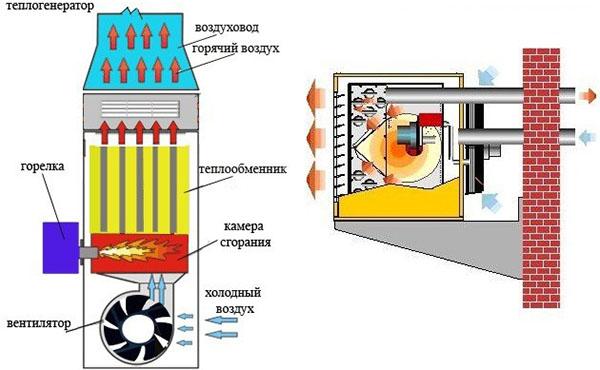 Теплогенератор потапова: как он выглядит и действует