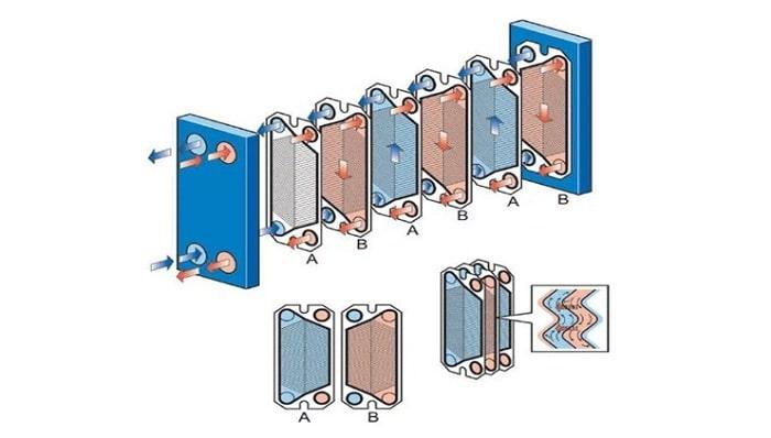 Пластинчатый теплообменник: принцип работы