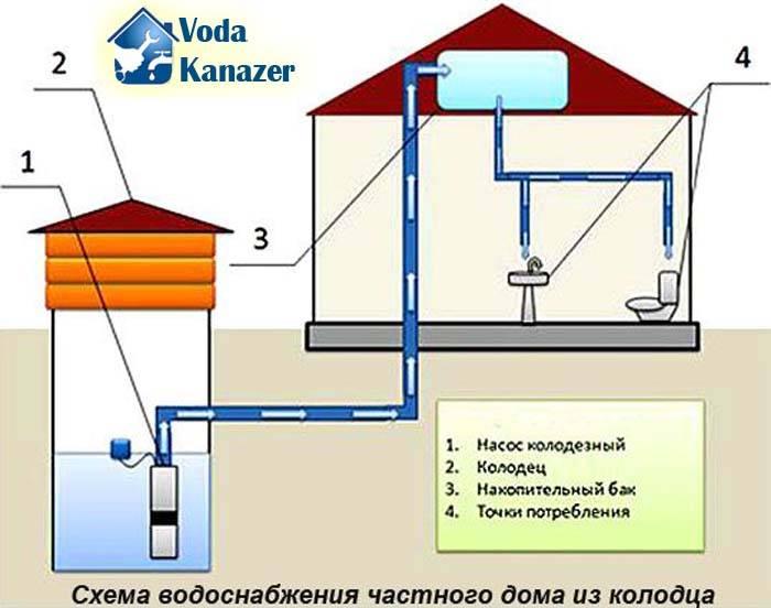 Летний водопровод из колодца на даче своими руками
