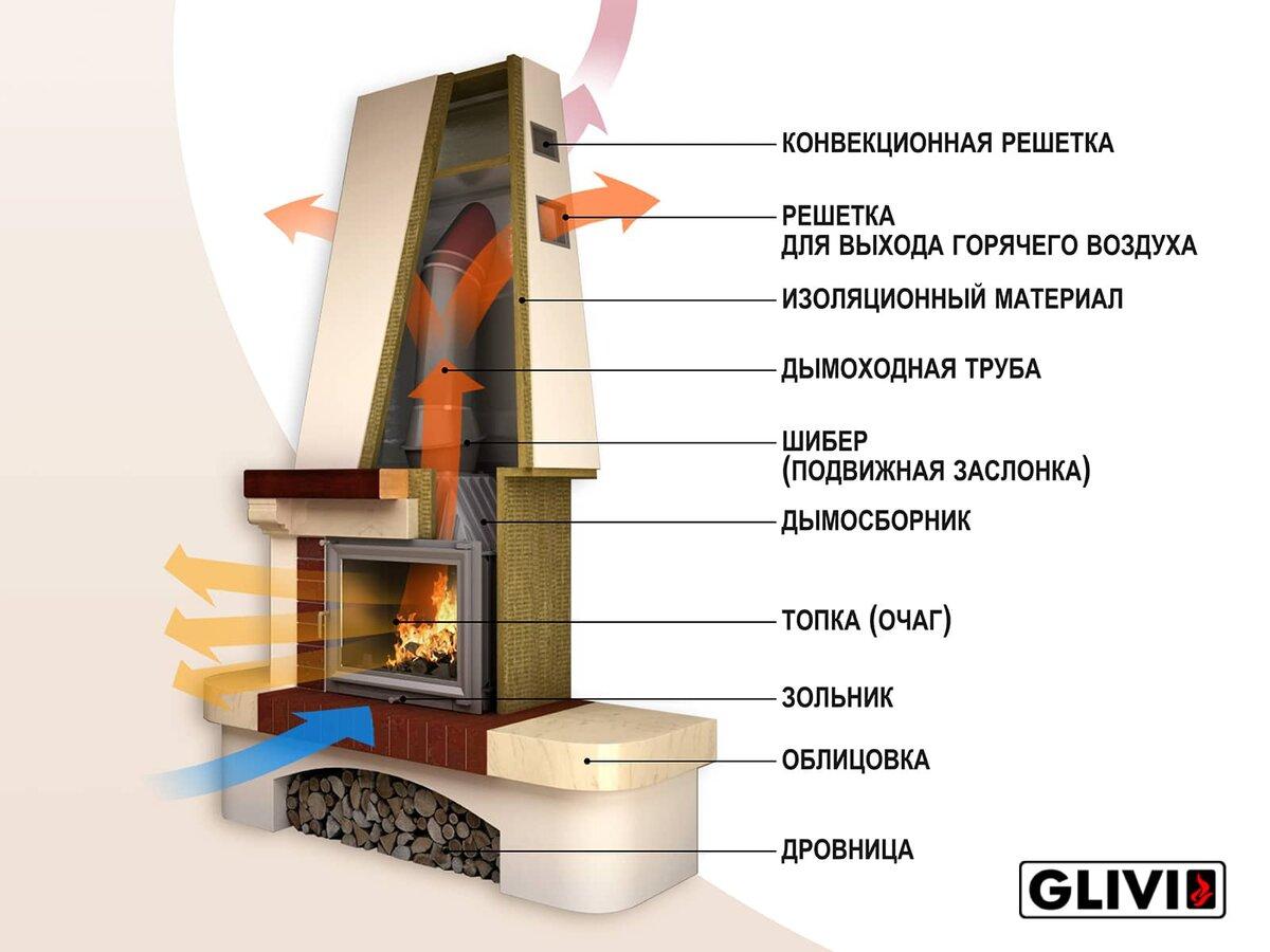 Дровяные камины для дома: виды, критерии выбора, фото идей
