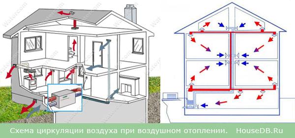 Типы систем рекуперации тепла в системах вентиляции