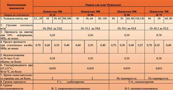Теплопроводность пенопласта от 50 мм до 150 мм — считаем теплоизоляцию