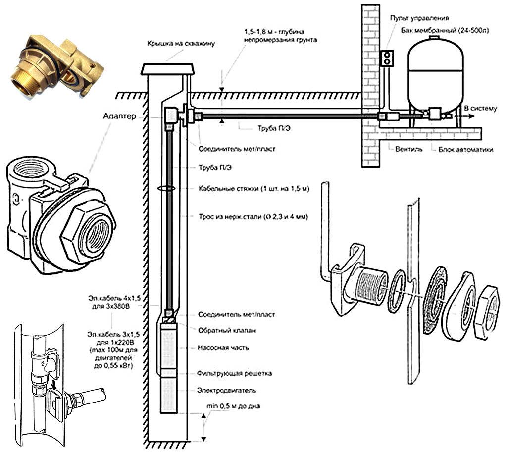 Обустройство скважины на воду: выбор оборудования, благоустройство, как правильно оборудовать своими руками, кессон, схема