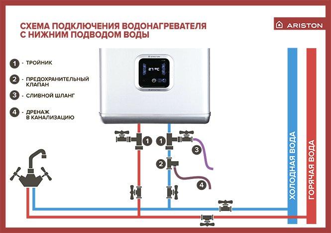Особенности установки газового водонагревателя Аристон: практические советы по подключению и эксплуатации