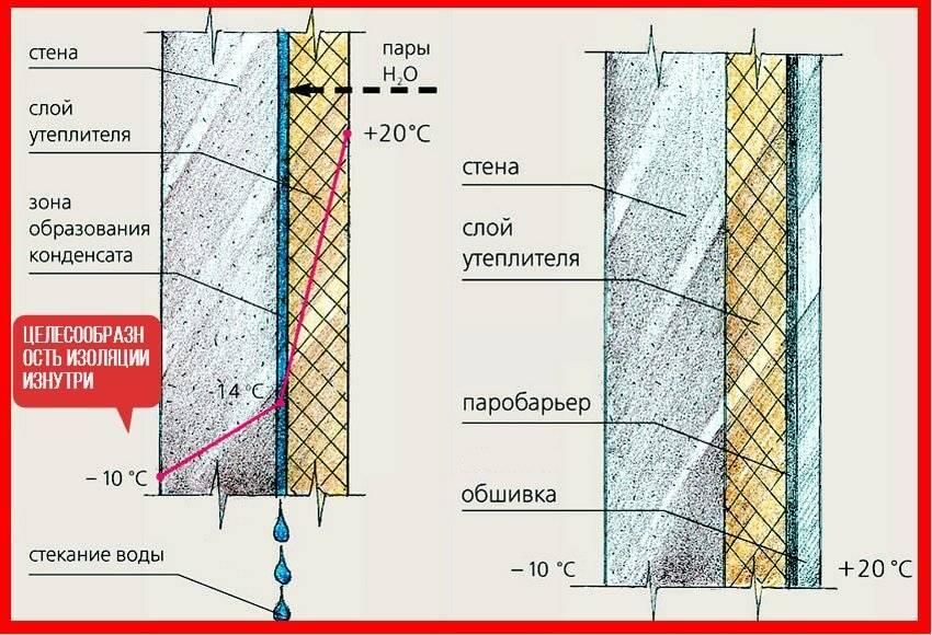 Нужна ли пароизоляция при утеплении минватой кирпичной стены - строим сами