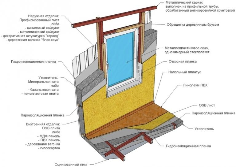 Инструкция по утеплению каркасных домов с помощью пенопласта и минваты