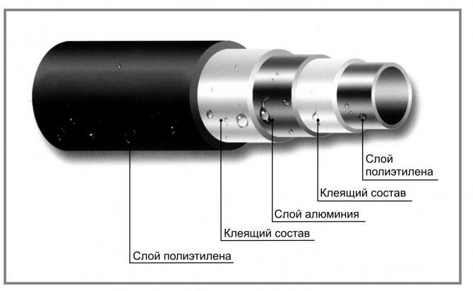 Металлополимерные (металлопластиковые) трубы для вдго pex/al/pex газ