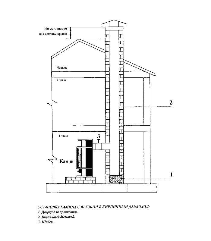 Дымоходы для каминов: почему дымит в комнату труба из нержавеющей стали, возможные причины, чистка нержавейки