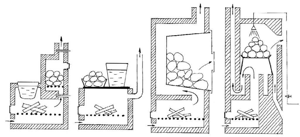 Как сделать печь для бани своими руками?   строительные материалы