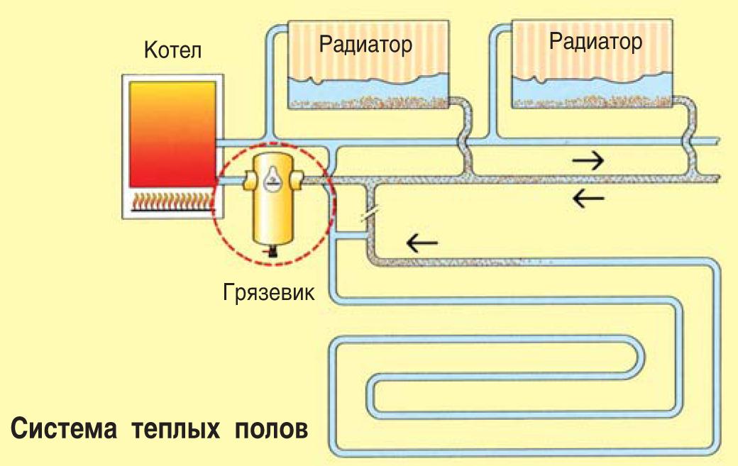 Разновидности и принцип работы грязевиков для систем отопления: для чего нужен грязевик, виды грязевиков