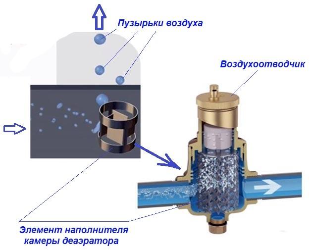Кран маевского: что это такое, как работает, ручной и автоматический