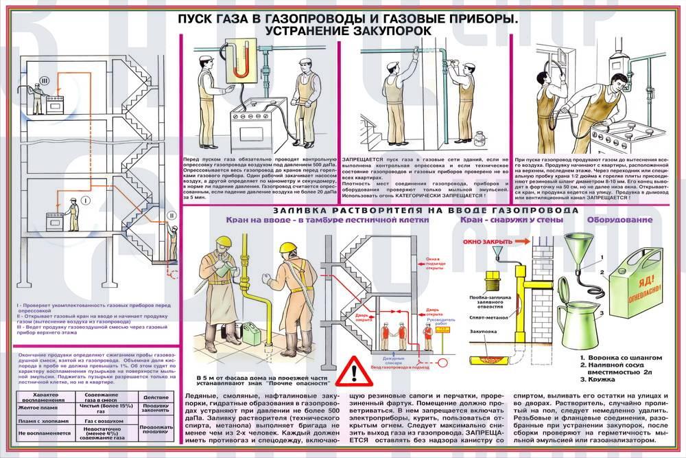 Установка газового котла: нормативы, требования, правила