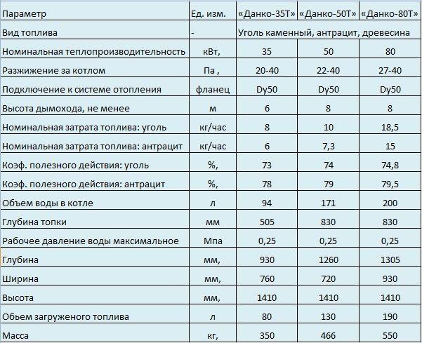 Газовый котел данко - технические характеристики и отзывы