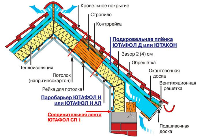 Кровельный пирог под металлочерепицу: устройство и назначение при утеплённой и холодной крыше