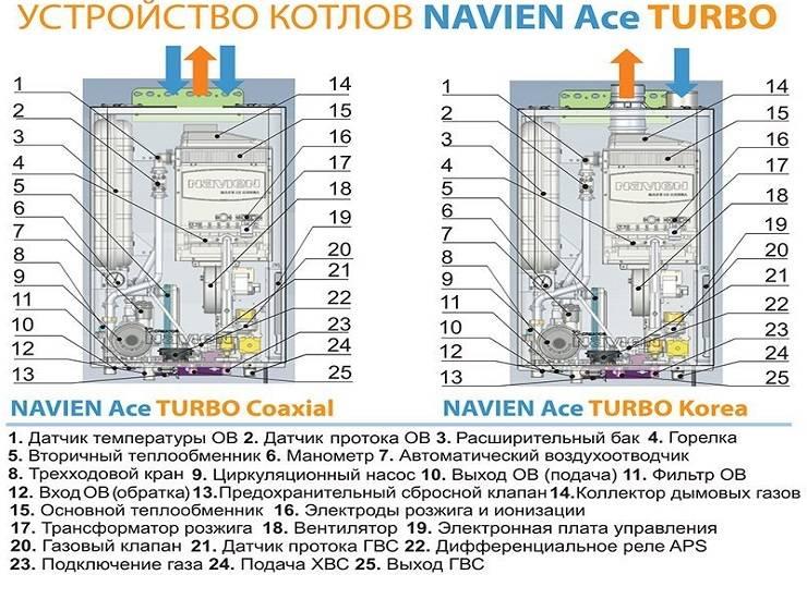 Газовый котел navien ace 24 k: инструкция по применению, а также диагностика неисправностей