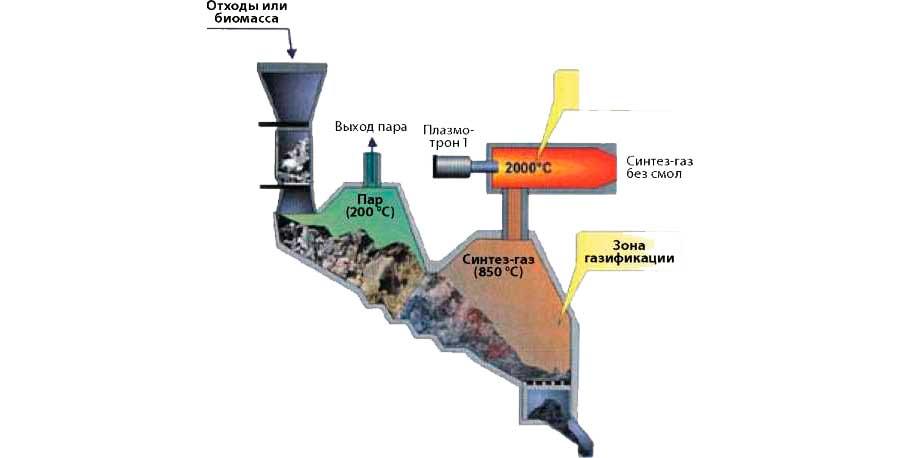 Что такое пиролиз — процессы пиролиза
