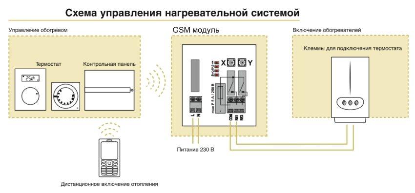 Gsm управление котлом и конвекторами