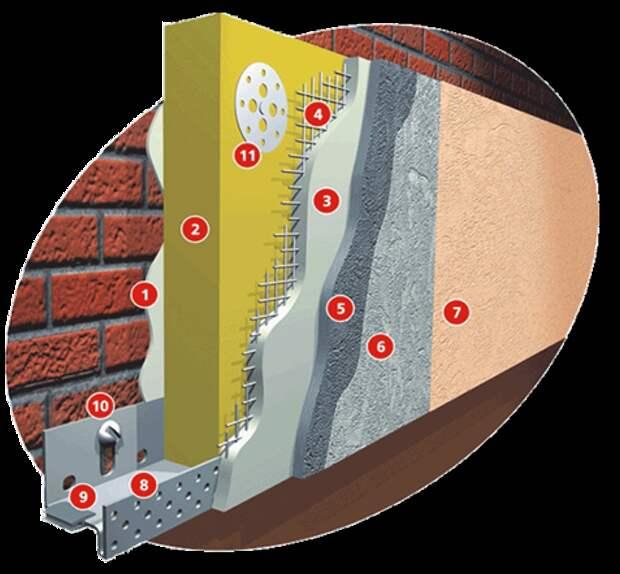 Мокрый фасад: пошаговая инструкция технологии монтажа