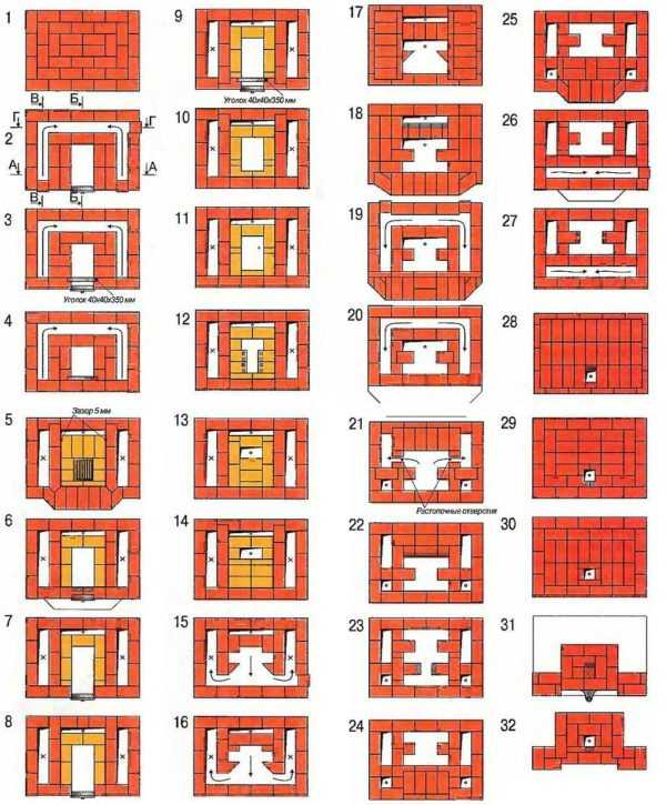 Кирпичные печи Кузнецова классификация, варианты, строительство