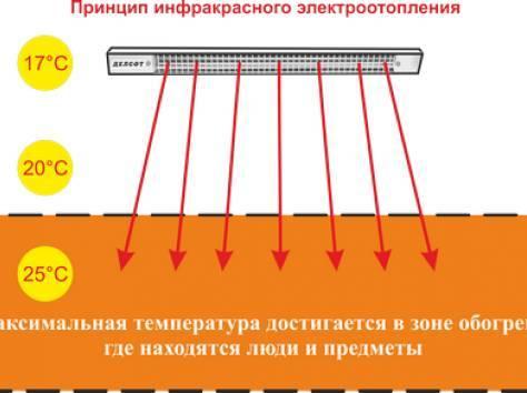 Вредны ли инфракрасные обогреватели для здоровья