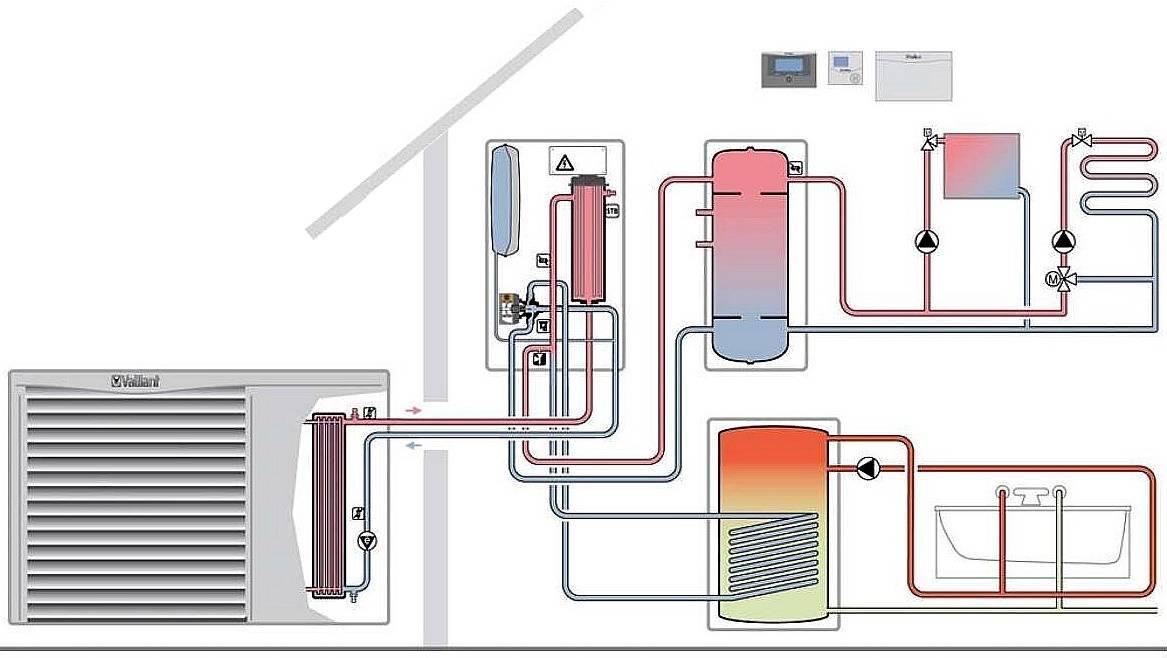 Тепловые насосы для отопления дома своими руками: виды и принцип работы