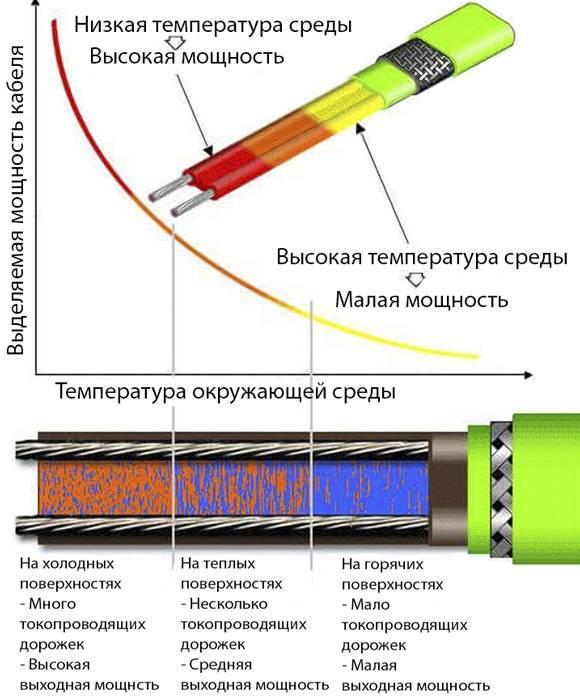 Греющий кабель для труб: принципы выбора и монтажа своими руками