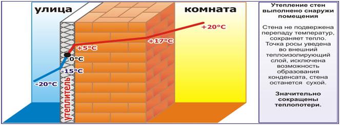 Особенности применения утеплителя техноплекс
