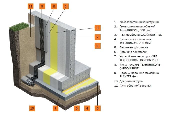 Наплавляемая гидроизоляция фундамента: материалы и способы проведения изоляционных работ