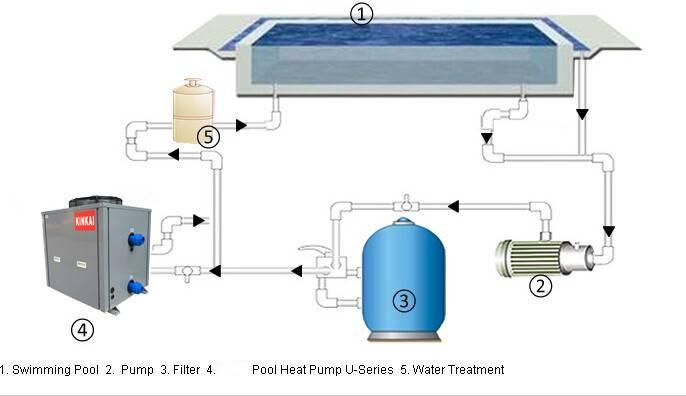Тепловой (циркуляционный) насос для бассейна: принцип работы, как выбрать лучший?
