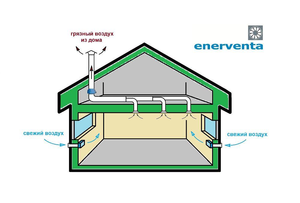 Вентиляция в деревянном доме: ее устройство и организация своими руками