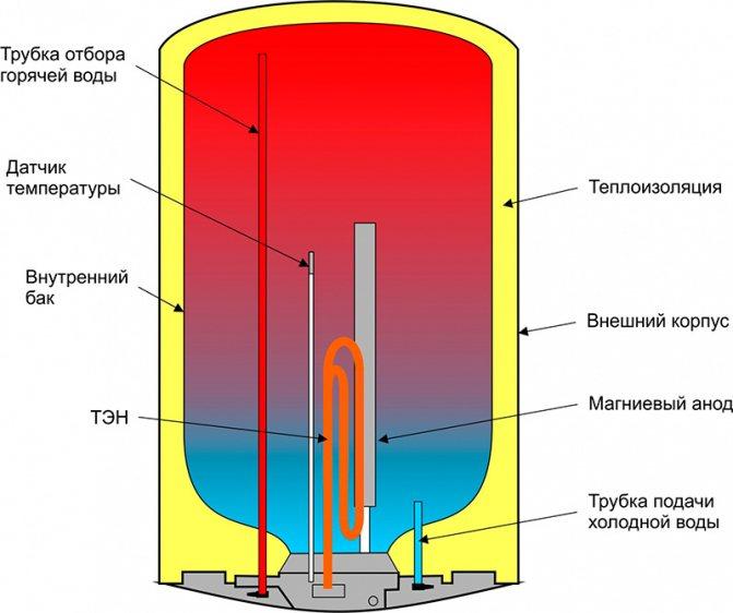 Как правильно заполнить водой водонагреватель - пошаговая инструкция и правила безопасности
