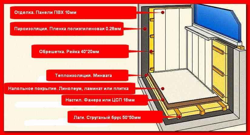 Как утеплить лоджию своими руками: этапы работ и инструкция, как утеплить лоджию изнутри