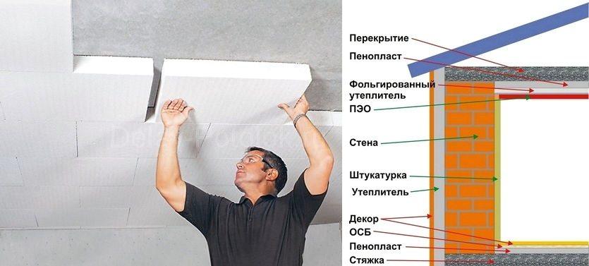 Утепление пенопластом потолка: легко и недорого