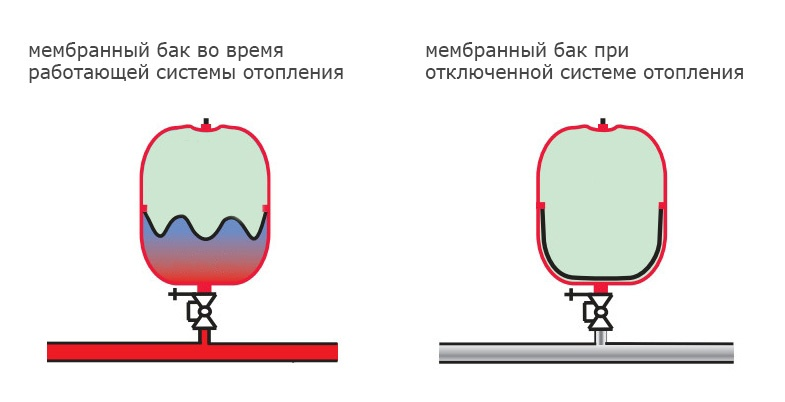 Устройство мембранного расширительного бака для отопления
