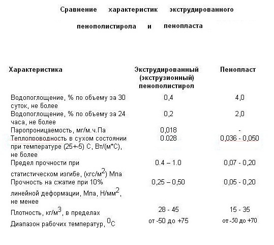 Пенопласт – характеристики и свойства утеплителя