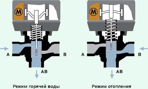 Что такое трехходовой клапан — принцип работы и использование