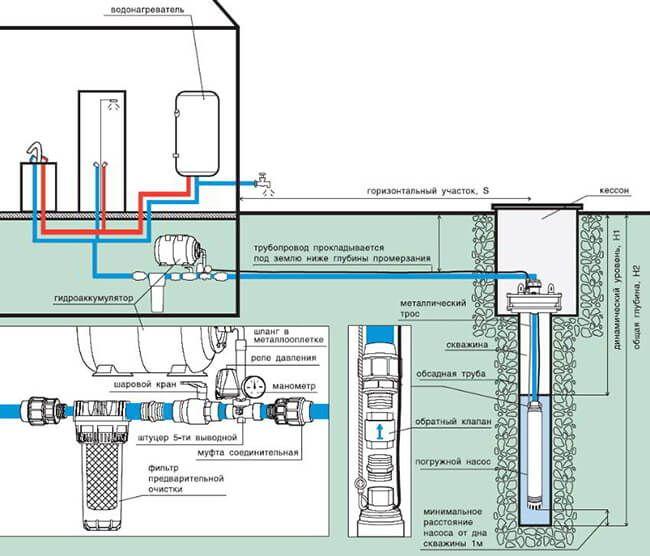 Водопровод в частном доме своими руками от скважины: схема, видео, фото